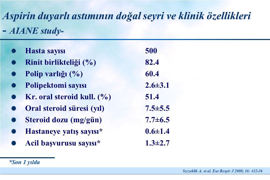 Aspirin duyarlı astımın doğal seyri Rinit (30 yaş)ASA intoleransı + polip (35 yaş) 3 ay -5 yıl, ort.