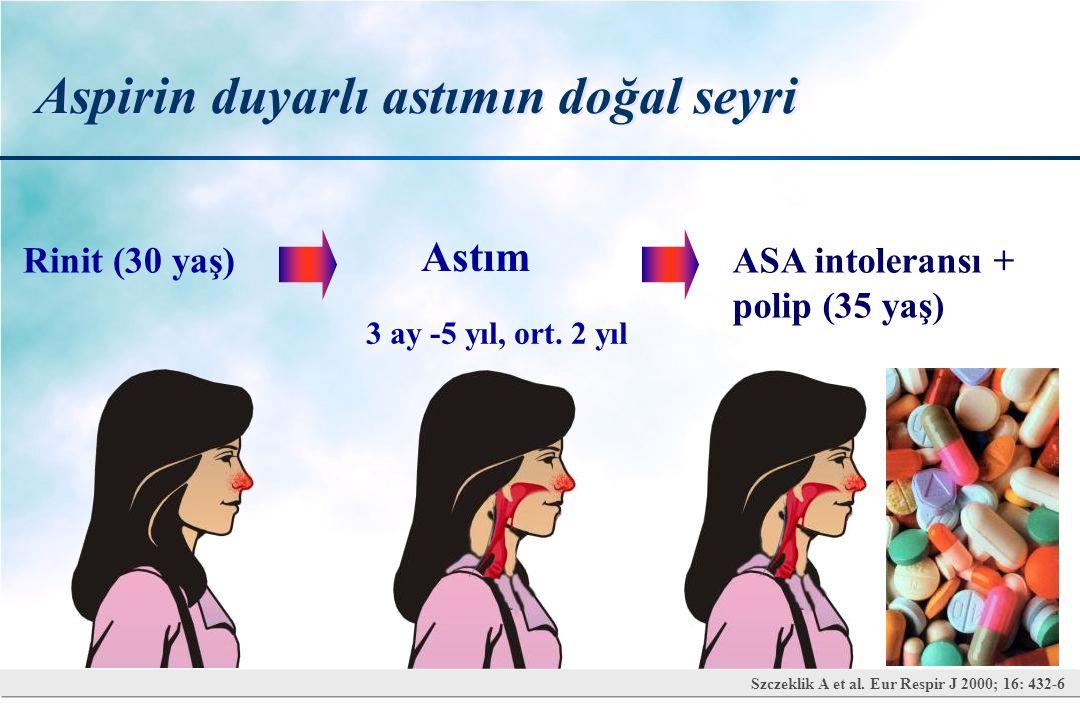 İki günlük oral aspirin provokasyon testi İlaç alım zamanları Gün 1 Gün 2 ASA dozları Kümülatif ASA dozları 08:30Plasebo10 11:00Plasebo17-2727 13:30Plasebo4471 16:00Plasebo117188 18:30 Plasebo 312 500* 500 1000 Nizankowska-Mogilnicka E, Allergy 2007;62:10: 1111-18