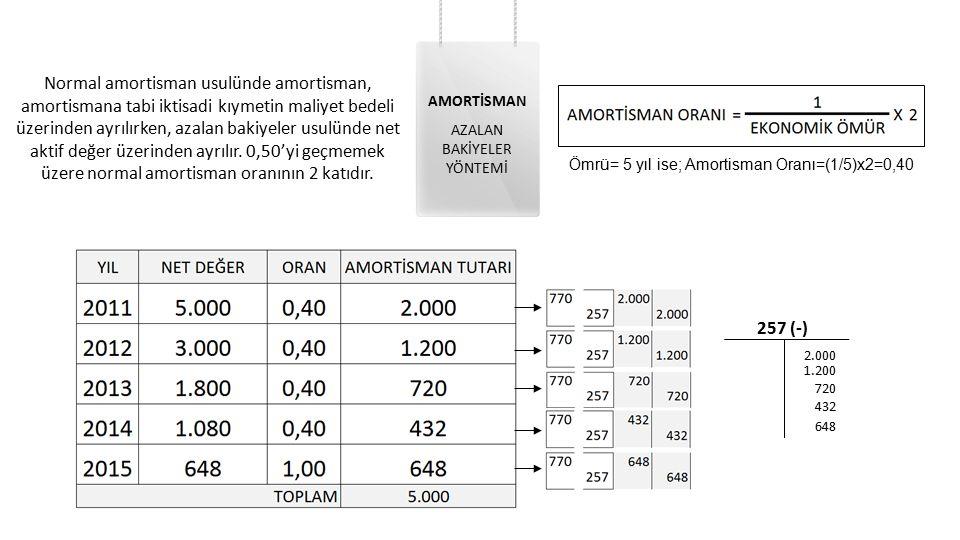 Normal amortisman usulünde amortisman, amortismana tabi iktisadi kıymetin maliyet bedeli üzerinden ayrılırken, azalan bakiyeler usulünde net aktif değ