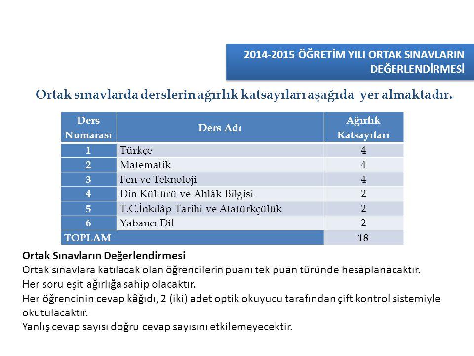Ortak sınavlarda derslerin ağırlık katsayıları aşağıda yer almaktadır. Ders Numarası Ders Adı Ağırlık Katsayıları 1 Türkçe4 2 Matematik4 3 Fen ve Tekn