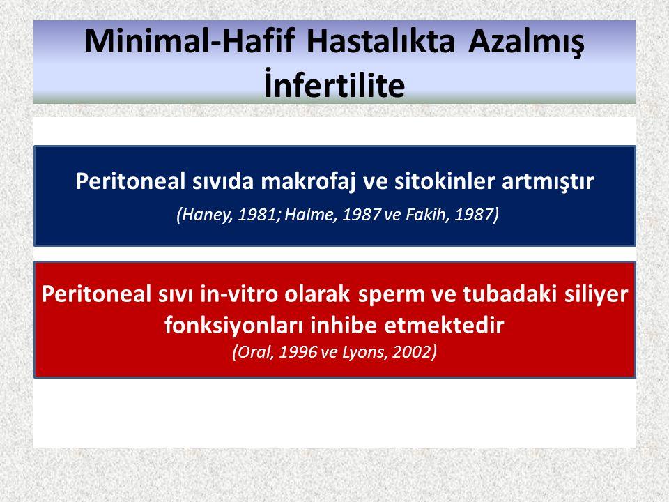 Minimal-Hafif Hastalıkta Azalmış İnfertilite Peritoneal sıvıda makrofaj ve sitokinler artmıştır (Haney, 1981; Halme, 1987 ve Fakih, 1987) Peritoneal s