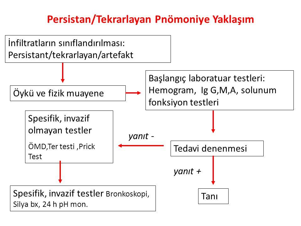 Persistan/Tekrarlayan Pnömoniye Yaklaşım İnfiltratların sınıflandırılması: Persistant/tekrarlayan/artefakt Öykü ve fizik muayene Başlangıç laboratuar testleri: Hemogram, Ig G,M,A, solunum fonksiyon testleri Tedavi denenmesi Tanı yanıt + yanıt - Spesifik, invazif olmayan testler ÖMD,Ter testi,Prick Test Spesifik, invazif testler Bronkoskopi, Silya bx, 24 h pH mon.