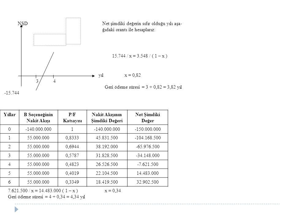 NŞD Net şimdiki değerin sıfır olduğu yılı aşa- ğıdaki orantı ile hesaplarız: 15.744 / x = 3.548 / ( 1 – x ) yıl x = 0,82 3 4 Geri ödeme süresi = 3 + 0