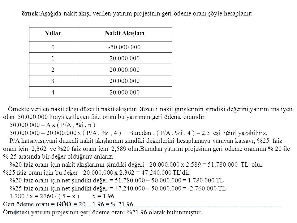 örnek:Aşağıda nakit akışı verilen yatırım projesinin geri ödeme oranı şöyle hesaplanır: YıllarNakit Akışları 0-50.000.000 120.000.000 2 3 4 Örnekte ve
