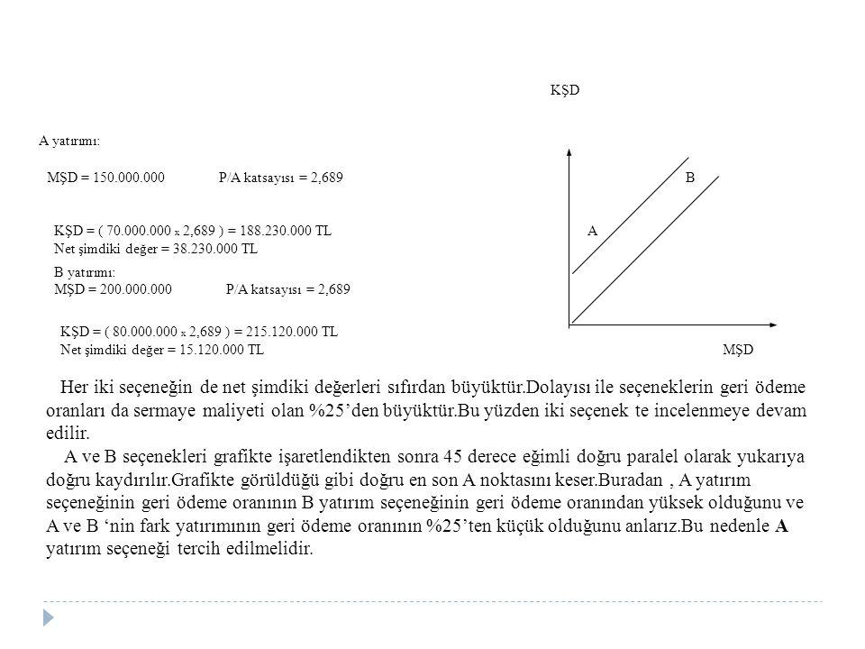 KŞD A yatırımı: MŞD = 150.000.000 P/A katsayısı = 2,689 B KŞD = ( 70.000.000 x 2,689 ) = 188.230.000 TL A Net şimdiki değer = 38.230.000 TL B yatırımı