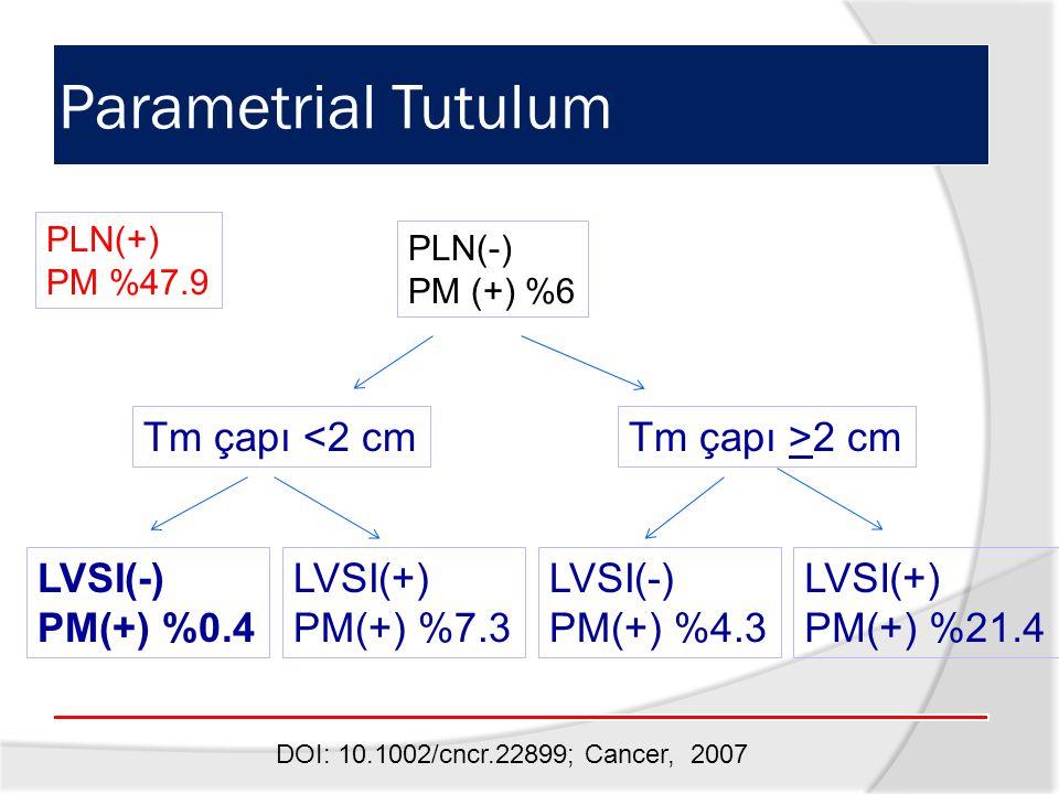 Parametrial Tutulum Tm çapı <2 cmTm çapı >2 cm LVSI(-) PM(+) %0.4 LVSI(+) PM(+) %7.3 LVSI(-) PM(+) %4.3 LVSI(+) PM(+) %21.4 DOI: 10.1002/cncr.22899; Cancer, 2007 PLN(+) PM %47.9 PLN(-) PM (+) %6