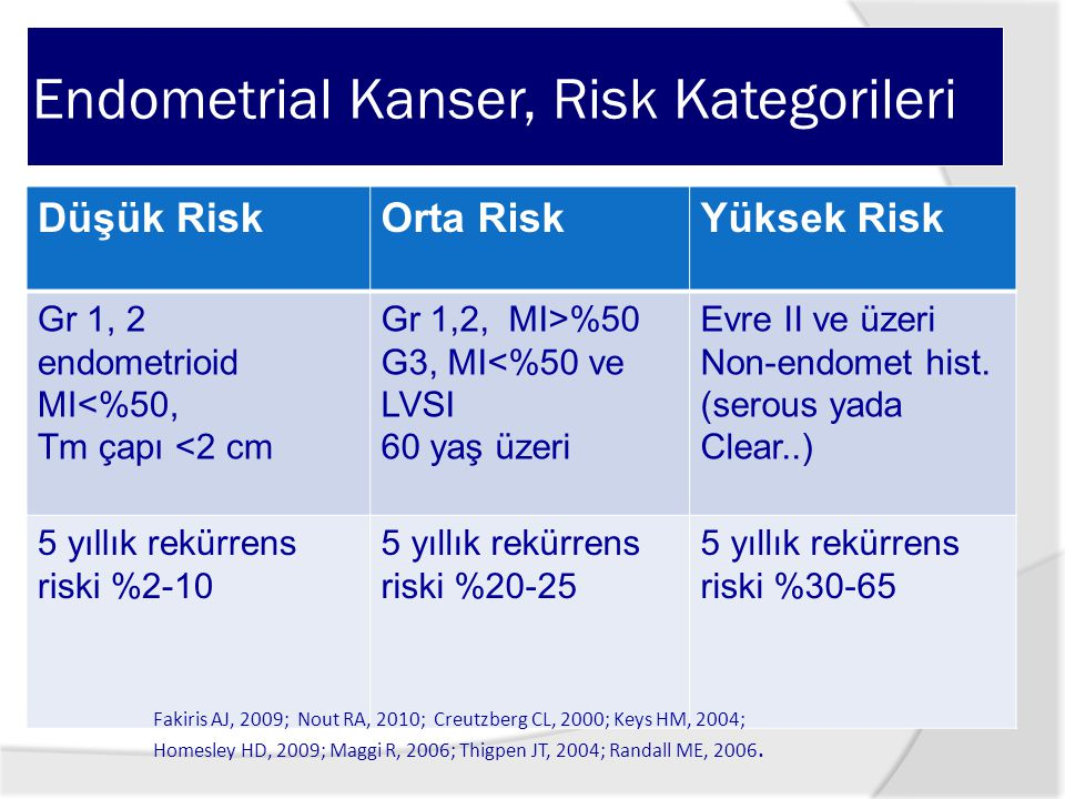 Endometrial Kanser, Risk Kategorileri Düşük RiskOrta RiskYüksek Risk Gr 1, 2 endometrioid MI<%50, Tm çapı <2 cm Gr 1,2, MI>%50 G3, MI<%50 ve LVSI 60 yaş üzeri Evre II ve üzeri Non-endomet hist.