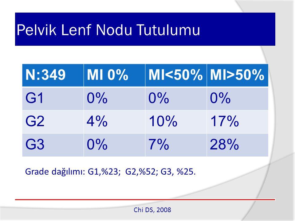Pelvik Lenf Nodu Tutulumu Grade dağılımı: G1,%23; G2,%52; G3, %25. Chi DS, 2008 N:349MI 0%MI<50%MI>50% G10% G24%10%17% G30%7%28%
