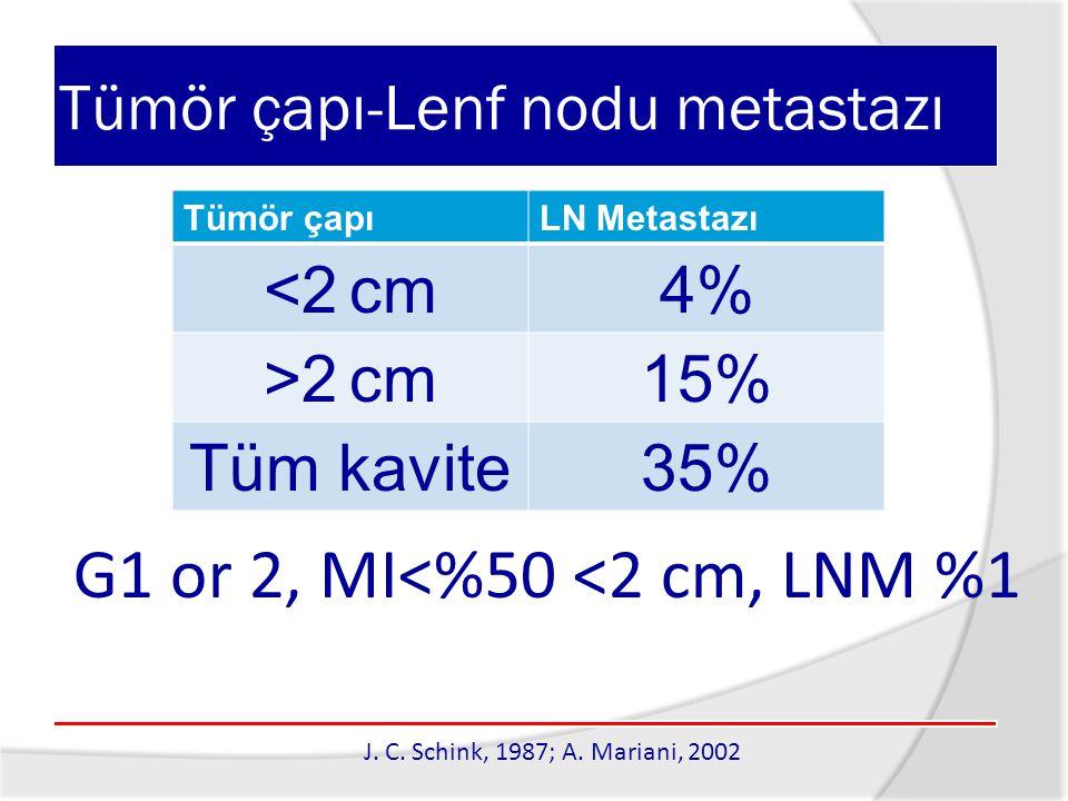 Tümör çapı-Lenf nodu metastazı J. C. Schink, 1987; A. Mariani, 2002 Tümör çapıLN Metastazı <2 cm 4% >2 cm 15% Tüm kavite35% G1 or 2, MI<%50 <2 cm, LNM