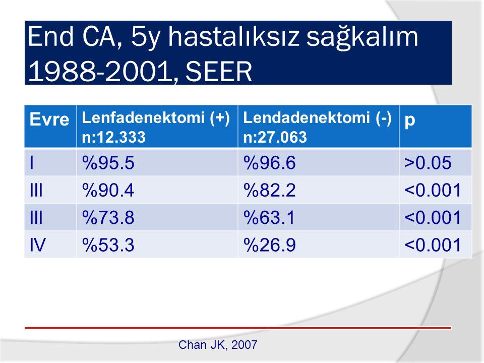 End CA, 5y hastalıksız sağkalım 1988-2001, SEER Evre Lenfadenektomi (+) n:12.333 Lendadenektomi (-) n:27.063 p I%95.5%96.6>0.05 III%90.4%82.2<0.001 III%73.8%63.1<0.001 IV%53.3%26.9<0.001 Chan JK, 2007
