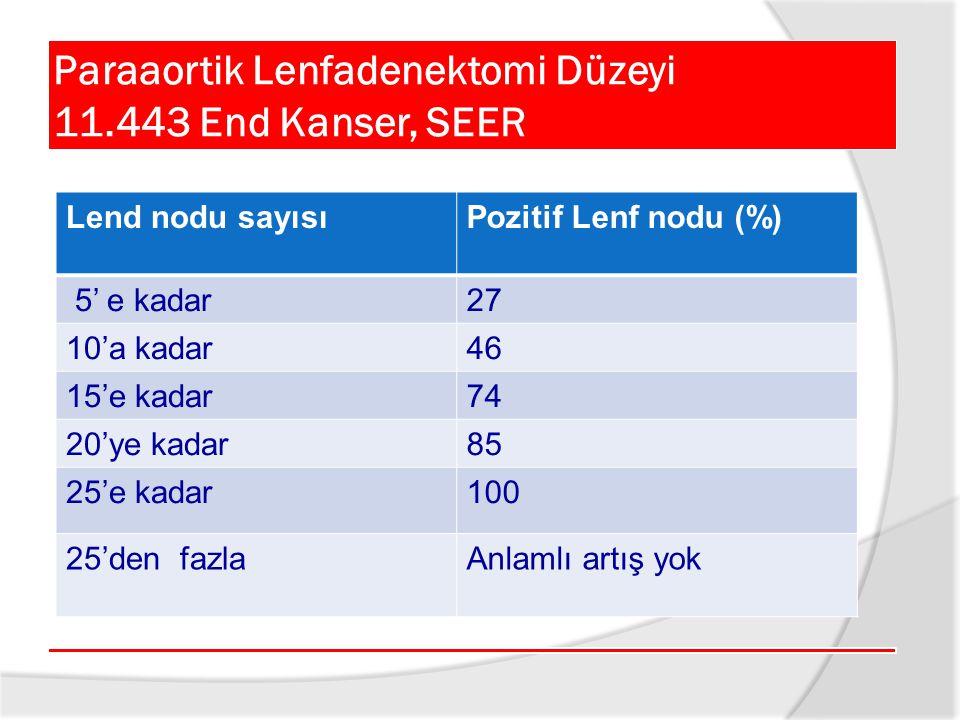 Paraaortik Lenfadenektomi Düzeyi 11.443 End Kanser, SEER Lend nodu sayısıPozitif Lenf nodu (%) 5' e kadar27 10'a kadar46 15'e kadar74 20'ye kadar85 25'e kadar100 25'den fazlaAnlamlı artış yok