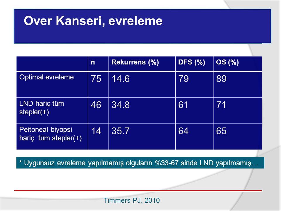 Evreleme Over Kanseri, evreleme nRekurrens (%)DFS (%)OS (%) Optimal evreleme 7514.67989 LND hariç tüm stepler(+) 4634.86171 Peitoneal biyopsi hariç tüm stepler(+) 1435.76465 * Uygunsuz evreleme yapılmamış olguların %33-67 sinde LND yapılmamış… Timmers PJ, 2010
