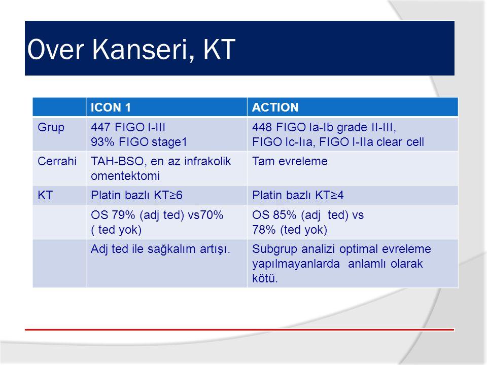 ICON 1ACTION Grup447 FIGO I-III 93% FIGO stage1 448 FIGO Ia-Ib grade II-III, FIGO Ic-Iıa, FIGO I-IIa clear cell CerrahiTAH-BSO, en az infrakolik omentektomi Tam evreleme KTPlatin bazlı KT≥6Platin bazlı KT≥4 OS 79% (adj ted) vs70% ( ted yok) OS 85% (adj ted) vs 78% (ted yok) Adj ted ile sağkalım artışı.Subgrup analizi optimal evreleme yapılmayanlarda anlamlı olarak kötü.