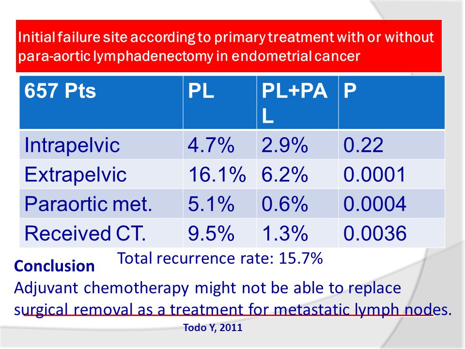 Initial failure site according to primary treatment with or without para-aortic lymphadenectomy in endometrial cancer Todo Y, 2011 Conclusion Adjuvant chemotherapy might not be able to replace surgical removal as a treatment for metastatic lymph nodes.