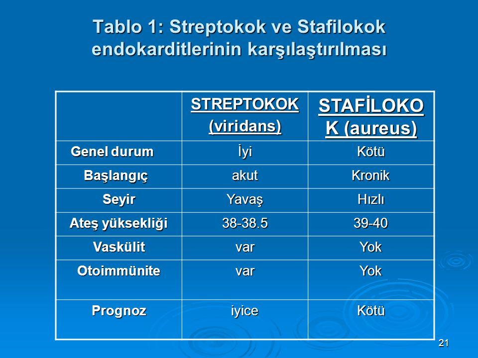 21 Tablo 1: Streptokok ve Stafilokok endokarditlerinin karşılaştırılması STREPTOKOK (viridans) STAFİLOKO K (aureus) Genel durum Genel durum İyiKötü Ba
