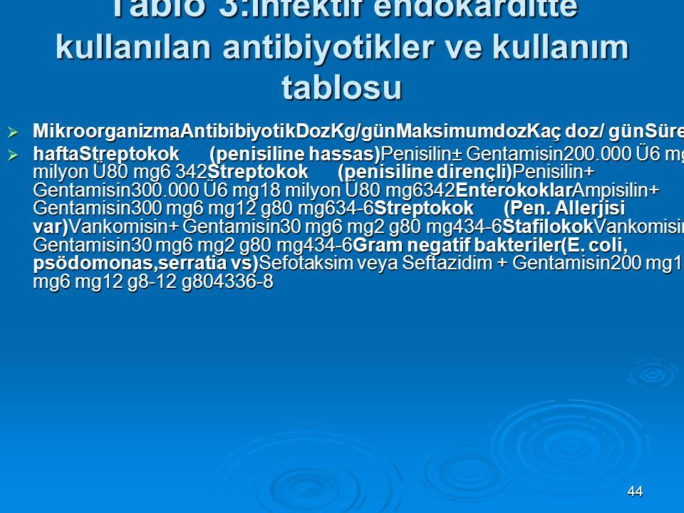 44 Tablo 3: İnfektif endokarditte kullanılan antibiyotikler ve kullanım tablosu  MikroorganizmaAntibibiyotikDozKg/günMaksimumdozKaç doz/ günSüre:  h