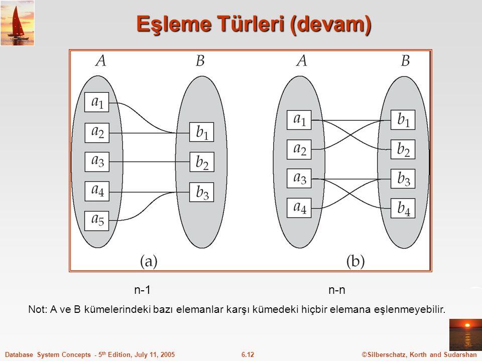 ©Silberschatz, Korth and Sudarshan6.12Database System Concepts - 5 th Edition, July 11, 2005 Eşleme Türleri (devam) n-1n-n Not: A ve B kümelerindeki b