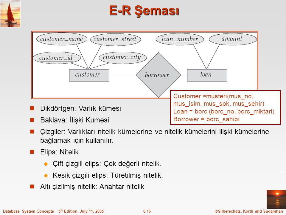 ©Silberschatz, Korth and Sudarshan6.16Database System Concepts - 5 th Edition, July 11, 2005 E-R Şeması Dikdörtgen: Varlık kümesi Baklava: İlişki Küme