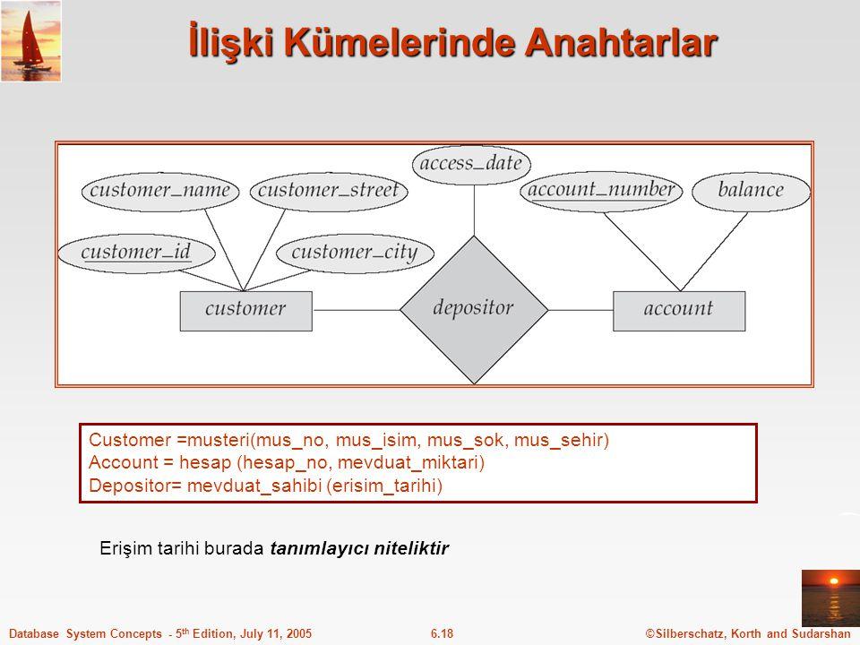 ©Silberschatz, Korth and Sudarshan6.18Database System Concepts - 5 th Edition, July 11, 2005 İlişki Kümelerinde Anahtarlar Customer =musteri(mus_no, m