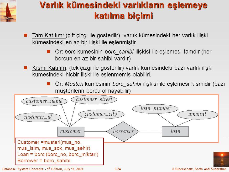 ©Silberschatz, Korth and Sudarshan6.24Database System Concepts - 5 th Edition, July 11, 2005 Varlık kümesindeki varlıkların eşlemeye katılma biçimi Ta
