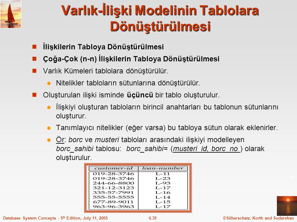 ©Silberschatz, Korth and Sudarshan6.39Database System Concepts - 5 th Edition, July 11, 2005 Varlık-İlişki Modelinin Tablolara Dönüştürülmesi İlişkile