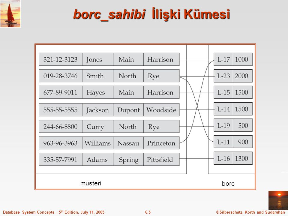 ©Silberschatz, Korth and Sudarshan6.5Database System Concepts - 5 th Edition, July 11, 2005 borc_sahibi İlişki Kümesi musteri borc