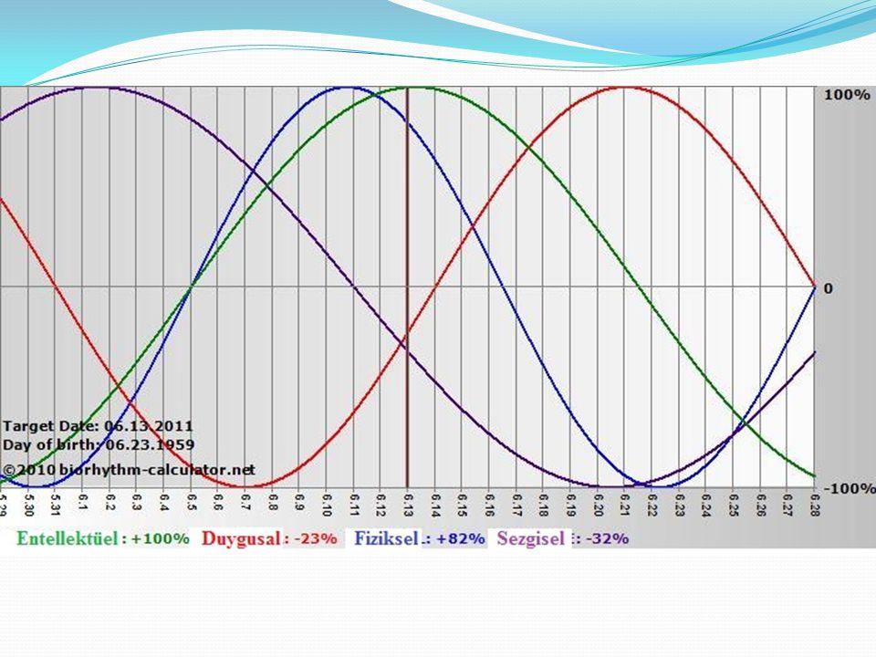 Kaynaklar 1-Biological Rhythms.http://www.encyclopedia.com/topic/Biorhythms.aspx.