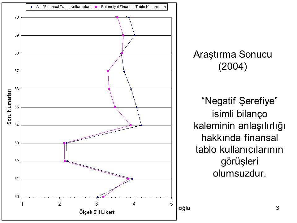 """Özgür Esen, Dr. Kerem Sarıoğlu3 Araştırma Sonucu (2004) """"Negatif Şerefiye"""" isimli bilanço kaleminin anlaşılırlığı hakkında finansal tablo kullanıcılar"""