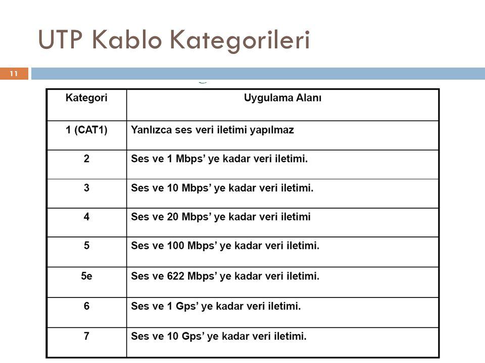 UTP Kablo Kategorileri 11