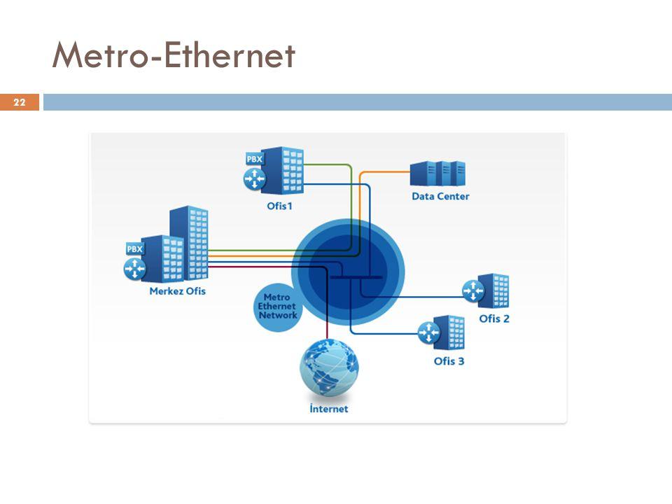 Metro-Ethernet 22