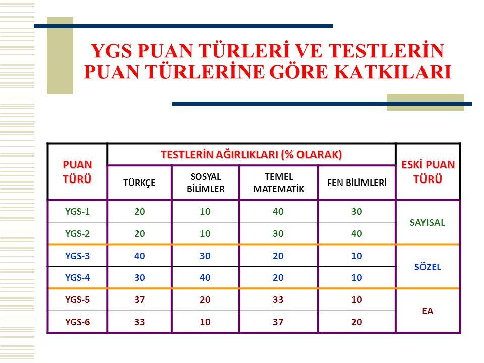 YGS PUAN TÜRLERİ VE TESTLERİN PUAN TÜRLERİNE GÖRE KATKILARI PUAN TÜRÜ TESTLERİN AĞIRLIKLARI (% OLARAK) ESKİ PUAN TÜRÜ TÜRKÇE SOSYAL BİLİMLER TEMEL MATEMATİK FEN BİLİMLERİ YGS-120104030 SAYISAL YGS-220103040 YGS-340302010 SÖZEL YGS-430402010 YGS-537203310 EA YGS-633103720