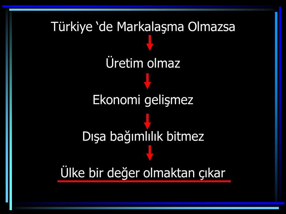 Türkiye 'de Markalaşma Olmazsa Üretim olmaz Ekonomi gelişmez Dışa bağımlılık bitmez Ülke bir değer olmaktan çıkar