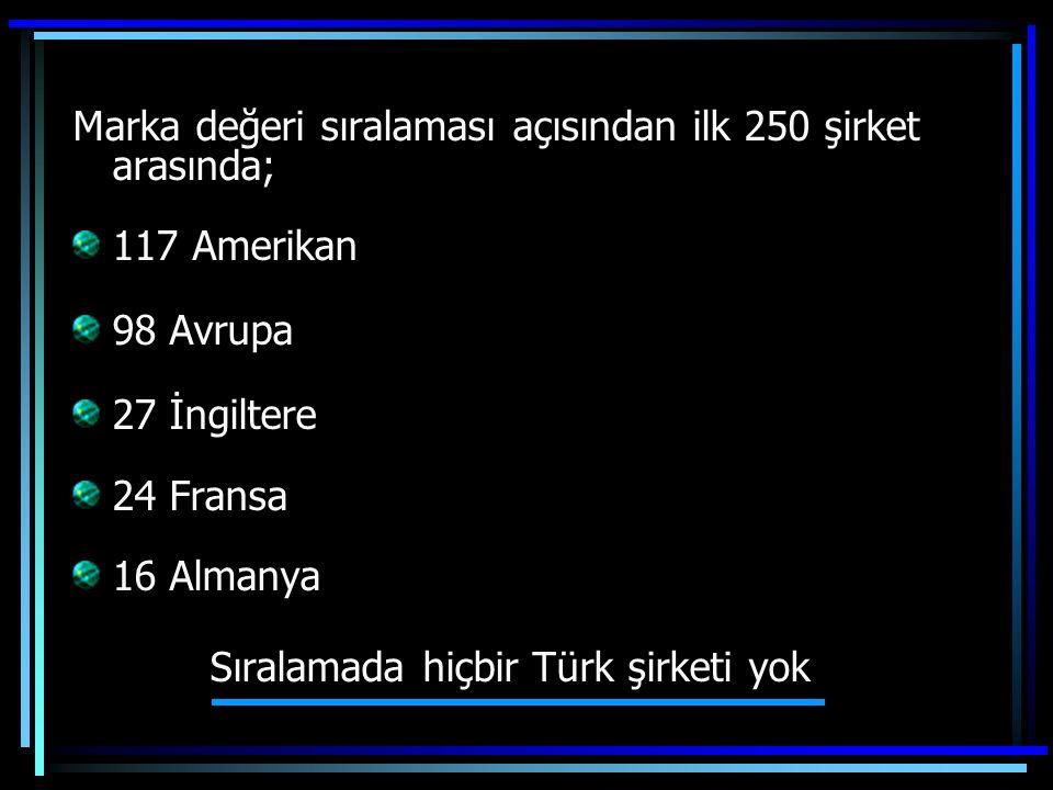 Marka değeri sıralaması açısından ilk 250 şirket arasında; 117 Amerikan 98 Avrupa 27 İngiltere 24 Fransa 16 Almanya Sıralamada hiçbir Türk şirketi yok