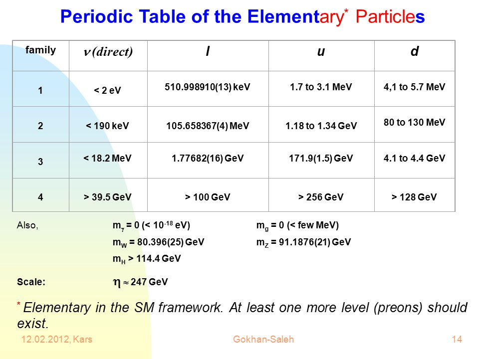 Periodic Table of the Elementary * Particles family (direct) lud 1 < 2 eV 510.998910(13) keV1.7 to 3.1 MeV4,1 to 5.7 MeV 2 < 190 keV 105.658367(4) MeV 1.18 to 1.34 GeV 80 to 130 MeV 3 < 18.2 MeV1.77682(16) GeV171.9(1.5) GeV4.1 to 4.4 GeV 4 > 39.5 GeV > 100 GeV > 256 GeV > 128 GeV * Elementary in the SM framework.
