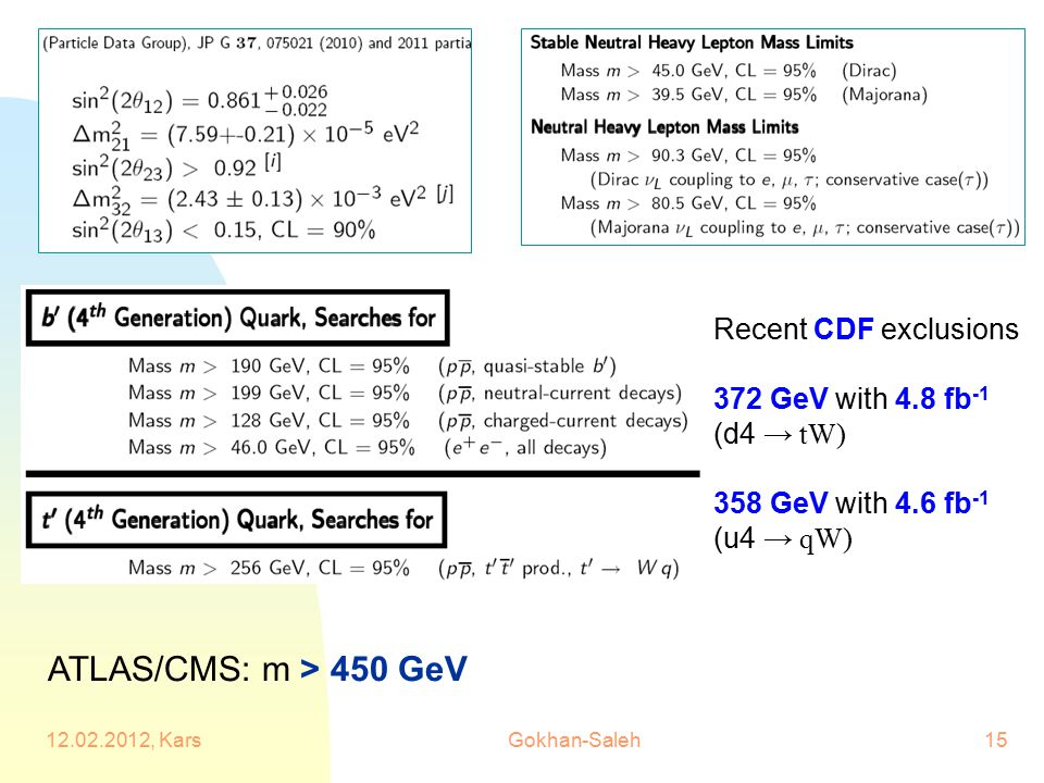 Recent CDF exclusions 372 GeV with 4.8 fb -1 (d4 → tW) 358 GeV with 4.6 fb -1 (u4 → qW) ATLAS/CMS: m > 450 GeV 12.02.2012, Kars15Gokhan-Saleh