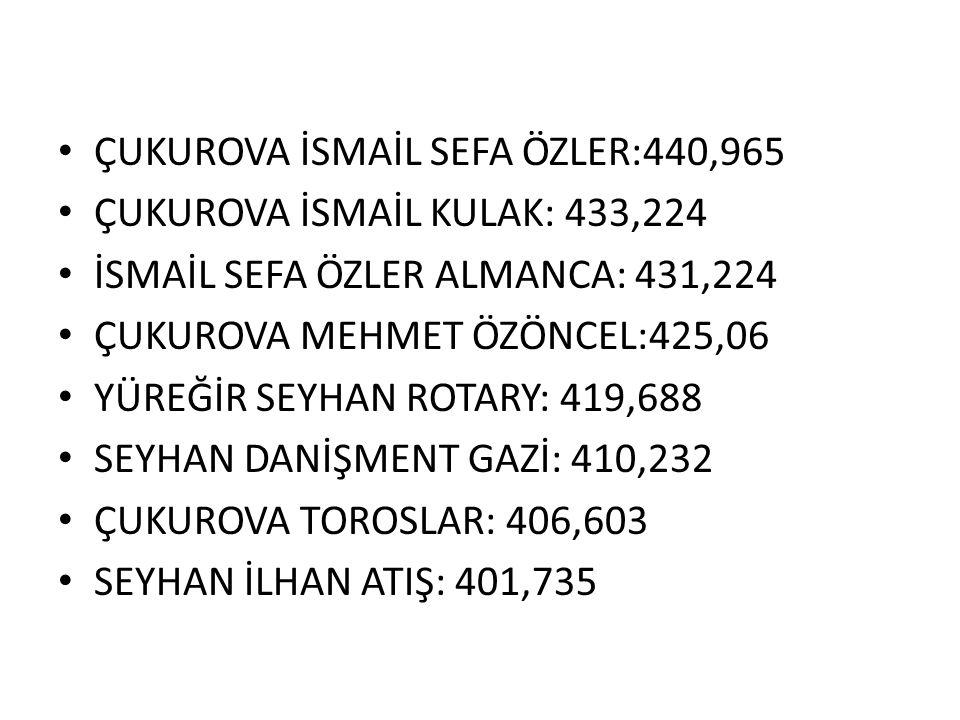 ADANADAKİ BAZI ANADOLU LİSELERİ VE TABAN PUANLARI ADANA ANADOLU LİSESİ:476.655 ÇUKUROVA ÇEAŞ AN.LİS. : 461.034 ÇUKUROVA PİRİ REİS: 459.586 SARIÇAM ATO