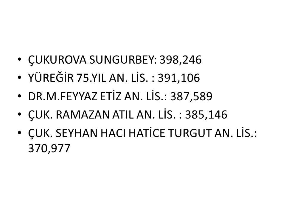 ÇUKUROVA İSMAİL SEFA ÖZLER:440,965 ÇUKUROVA İSMAİL KULAK: 433,224 İSMAİL SEFA ÖZLER ALMANCA: 431,224 ÇUKUROVA MEHMET ÖZÖNCEL:425,06 YÜREĞİR SEYHAN ROT