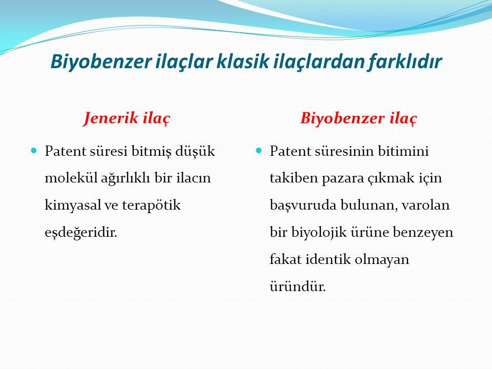 Biyobenzer ilaçlar klasik ilaçlardan farklıdır Jenerik ilaç Biyobenzer ilaç Patent süresi bitmiş düşük molekül ağırlıklı bir ilacın kimyasal ve terapö