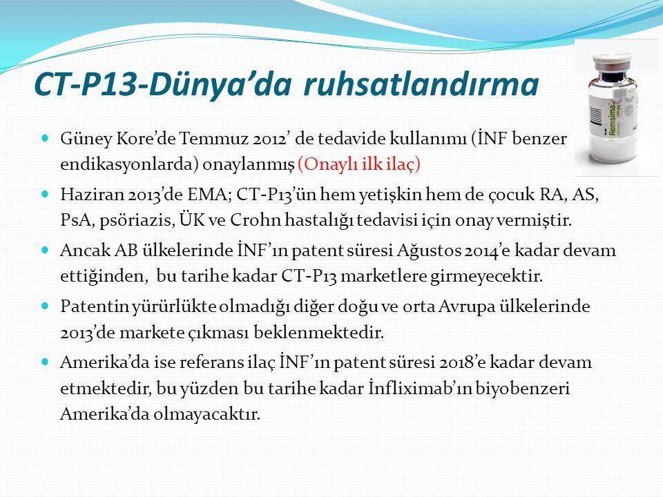 CT-P13-Dünya'da ruhsatlandırma Güney Kore'de Temmuz 2012' de tedavide kullanımı (İNF benzer endikasyonlarda) onaylanmış (Onaylı ilk ilaç) Haziran 2013