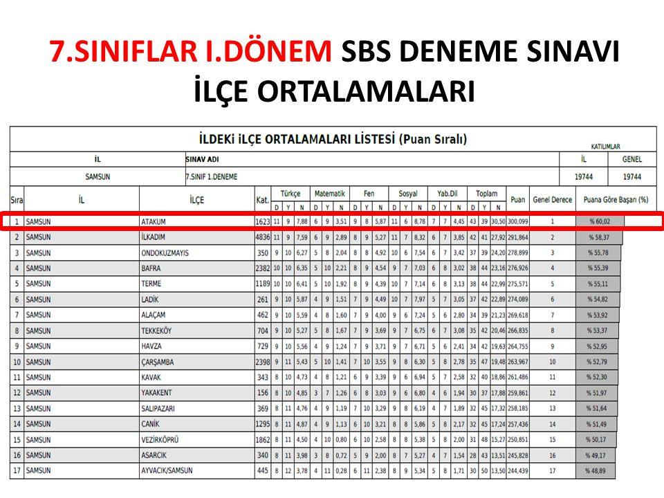 7.SINIFLAR I.DÖNEM SBS DENEME SINAVI İLÇE ORTALAMALARI