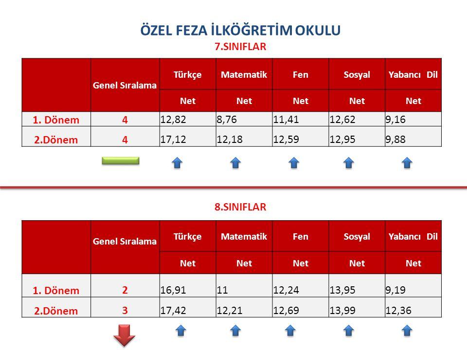 ÖZEL FEZA İLKÖĞRETİM OKULU 7.SINIFLAR Genel Sıralama TürkçeMatematikFenSosyalYabancı Dil Net 1.
