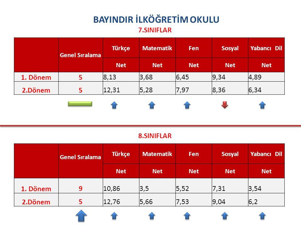 BAYINDIR İLKÖĞRETİM OKULU 7.SINIFLAR Genel Sıralama TürkçeMatematikFenSosyalYabancı Dil Net 1.