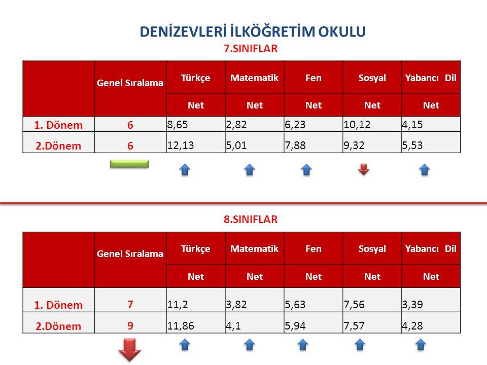 DENİZEVLERİ İLKÖĞRETİM OKULU 7.SINIFLAR Genel Sıralama TürkçeMatematikFenSosyalYabancı Dil Net 1.