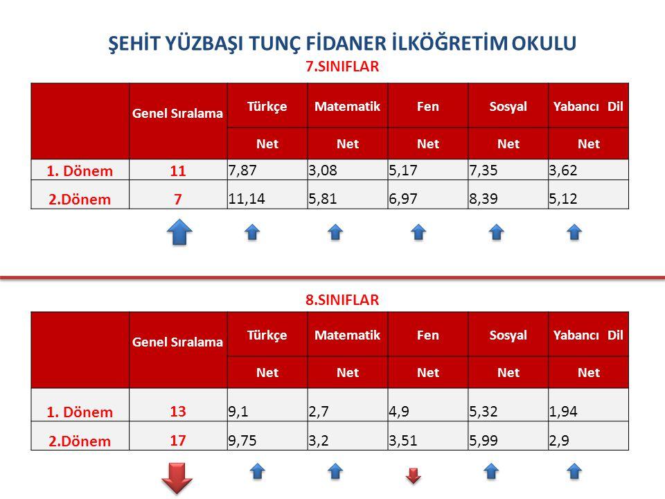 ŞEHİT YÜZBAŞI TUNÇ FİDANER İLKÖĞRETİM OKULU 7.SINIFLAR Genel Sıralama TürkçeMatematikFenSosyalYabancı Dil Net 1.