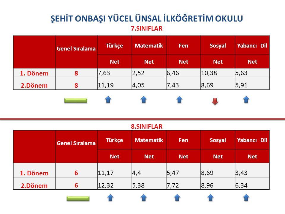 ŞEHİT ONBAŞI YÜCEL ÜNSAL İLKÖĞRETİM OKULU 7.SINIFLAR Genel Sıralama TürkçeMatematikFenSosyalYabancı Dil Net 1.