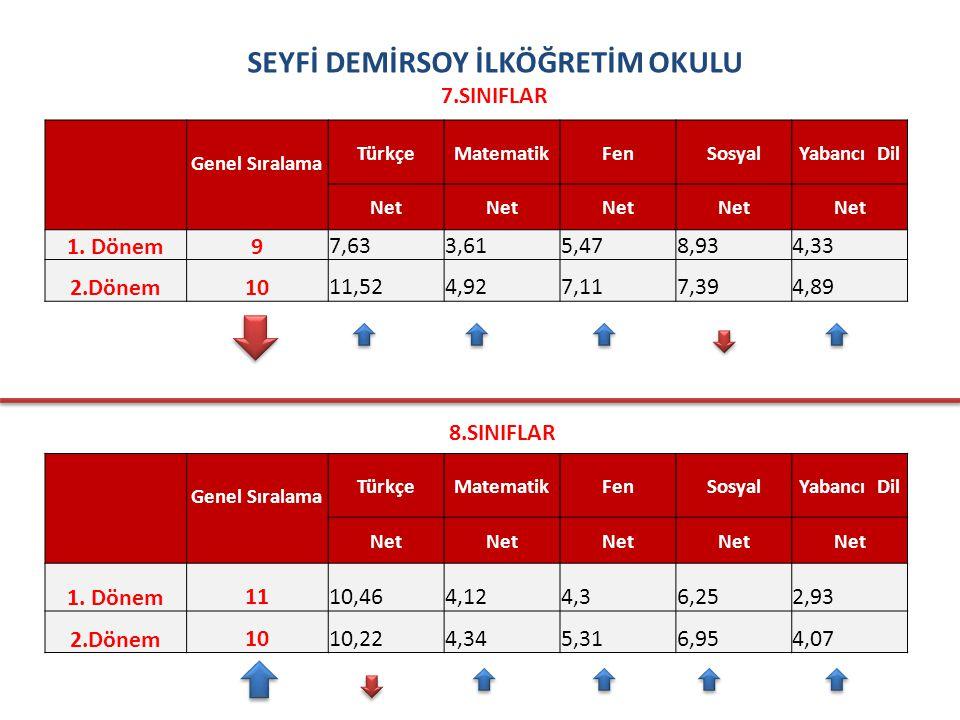 SEYFİ DEMİRSOY İLKÖĞRETİM OKULU 7.SINIFLAR Genel Sıralama TürkçeMatematikFenSosyalYabancı Dil Net 1.