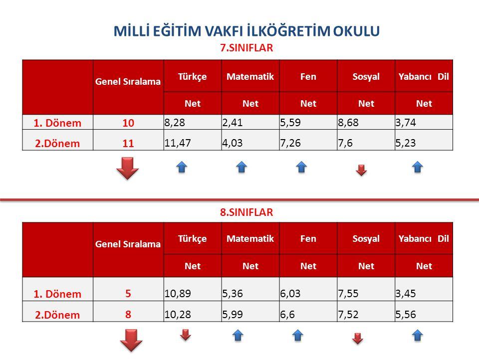 MİLLİ EĞİTİM VAKFI İLKÖĞRETİM OKULU 7.SINIFLAR Genel Sıralama TürkçeMatematikFenSosyalYabancı Dil Net 1.