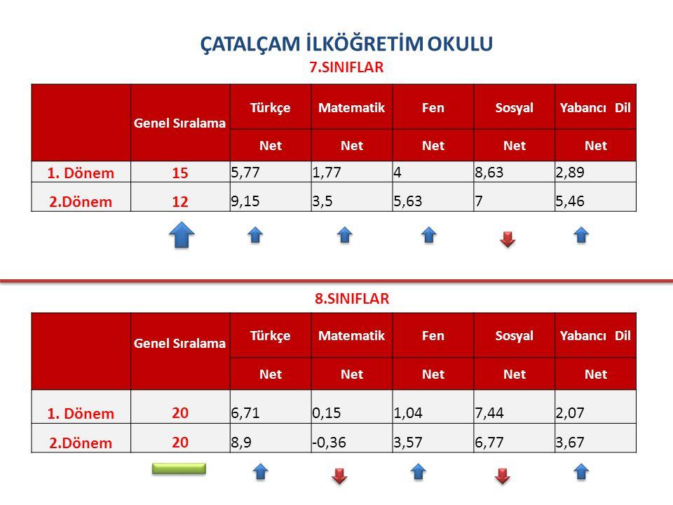 ÇATALÇAM İLKÖĞRETİM OKULU 7.SINIFLAR Genel Sıralama TürkçeMatematikFenSosyalYabancı Dil Net 1.