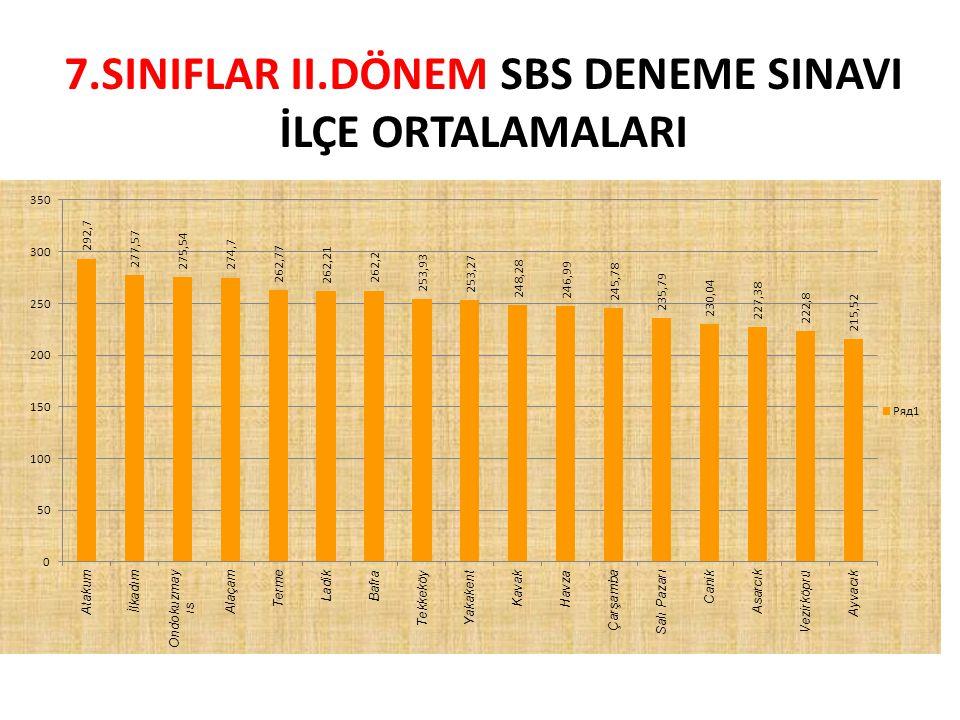 POLİS ABLA İLKÖĞRETİM OKULU 7.SINIFLAR Genel Sıralama TürkçeMatematikFenSosyalYabancı Dil Net 1.
