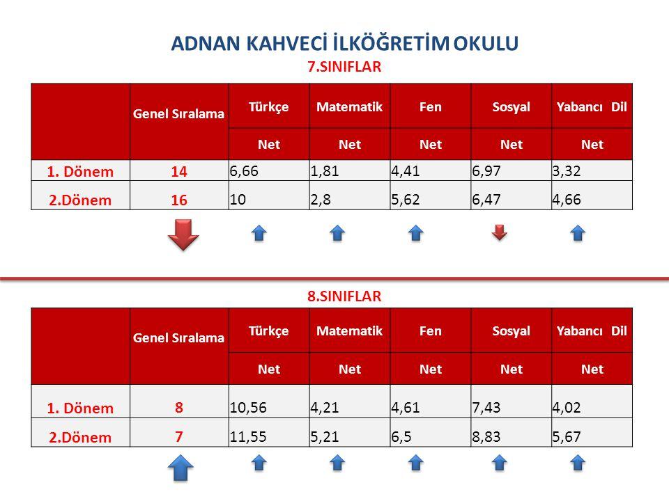 ADNAN KAHVECİ İLKÖĞRETİM OKULU 7.SINIFLAR Genel Sıralama TürkçeMatematikFenSosyalYabancı Dil Net 1.